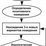 шестишаговый рефрейминг